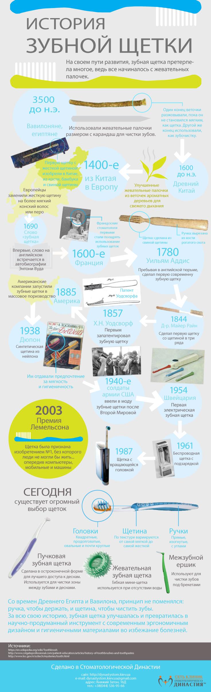 Инфографика: история зубной щетки